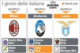 Le italiane in Europa League (ANSA)